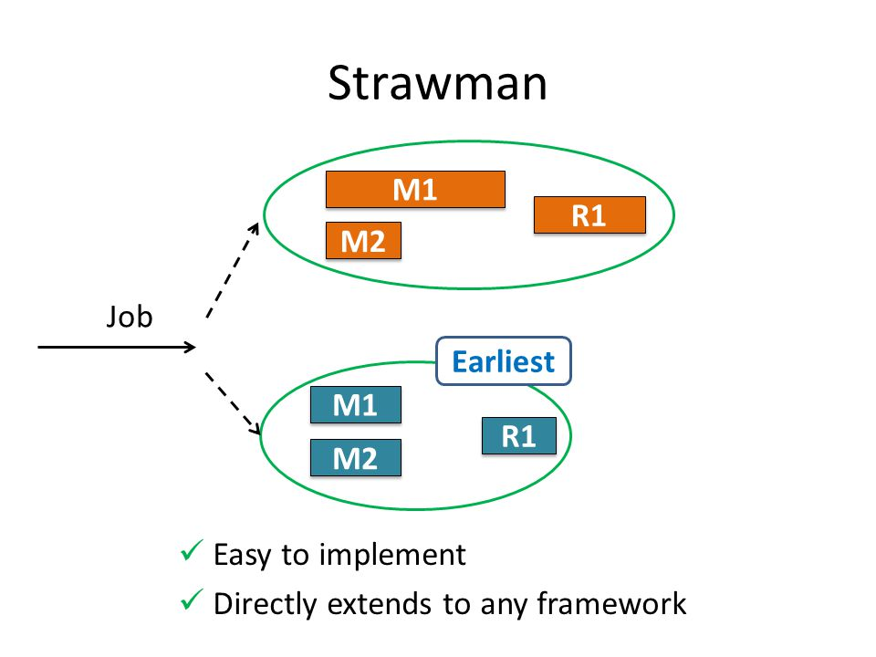 Job Strawman Earliest Easy to implement Directly extends to any framework M1 M2 R1 M1