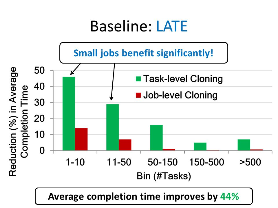 Baseline: LATE Small jobs benefit significantly! Average completion time improves by 44%