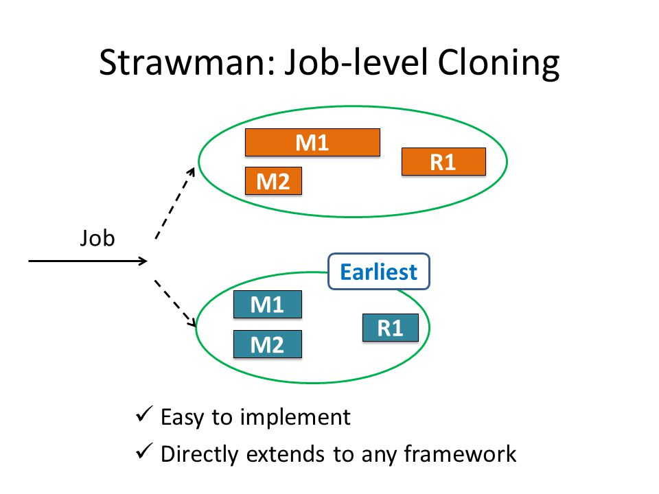 Job Strawman: Job-level Cloning Earliest Easy to implement Directly extends to any framework M1 M2 R1 M1