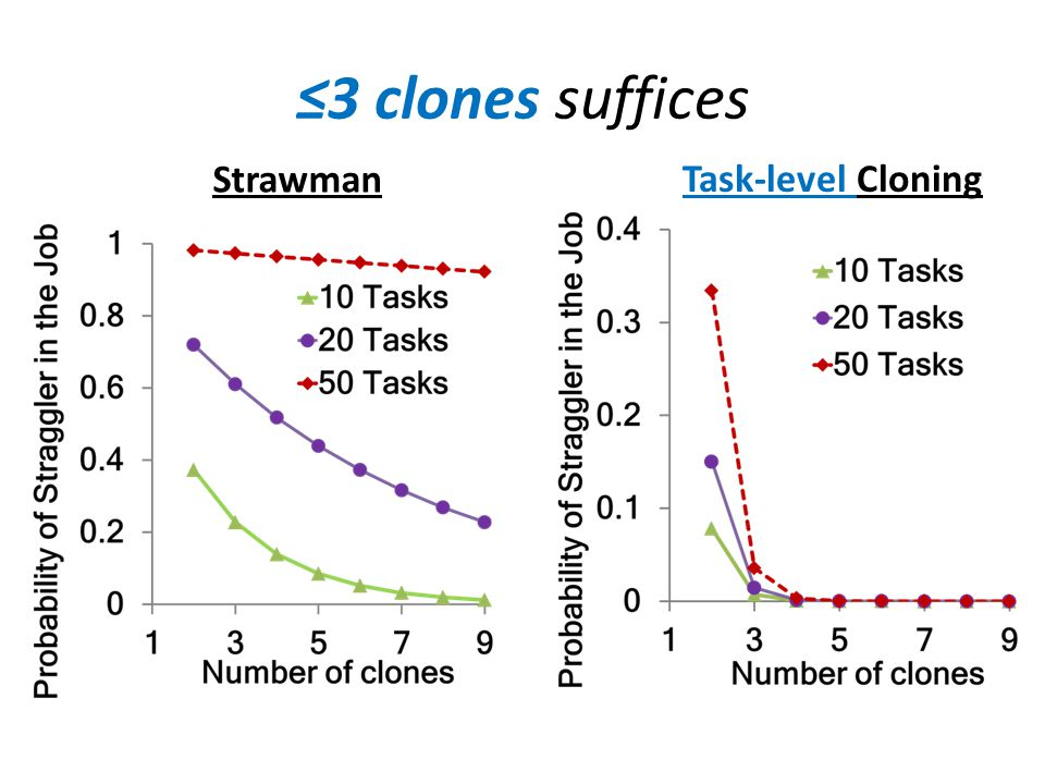 ≤3 clones suffices Strawman Task-level Cloning