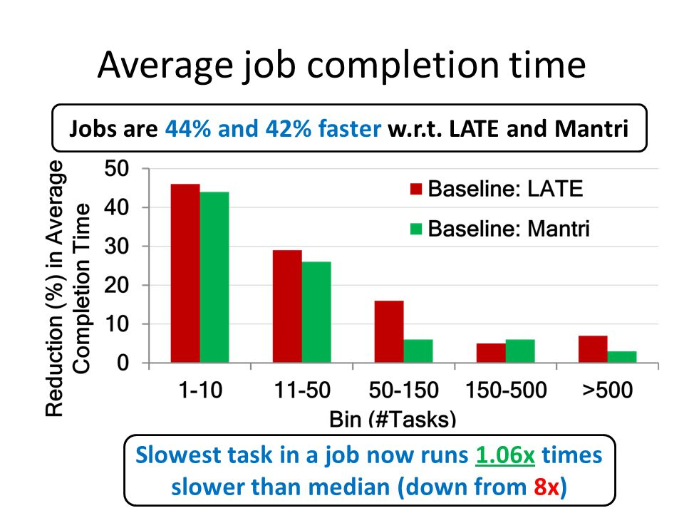 Average job completion time Jobs are 44% and 42% faster w.r.t.