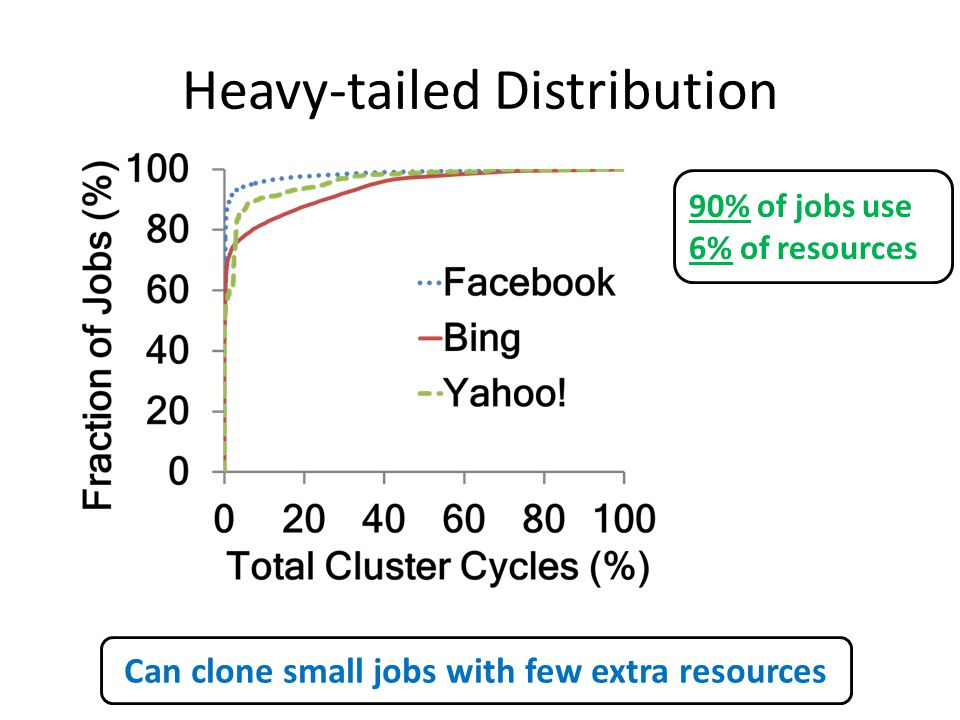 Heavy-tailed Distribution 90% of jobs use 6% of resources Can clone small jobs with few extra resources
