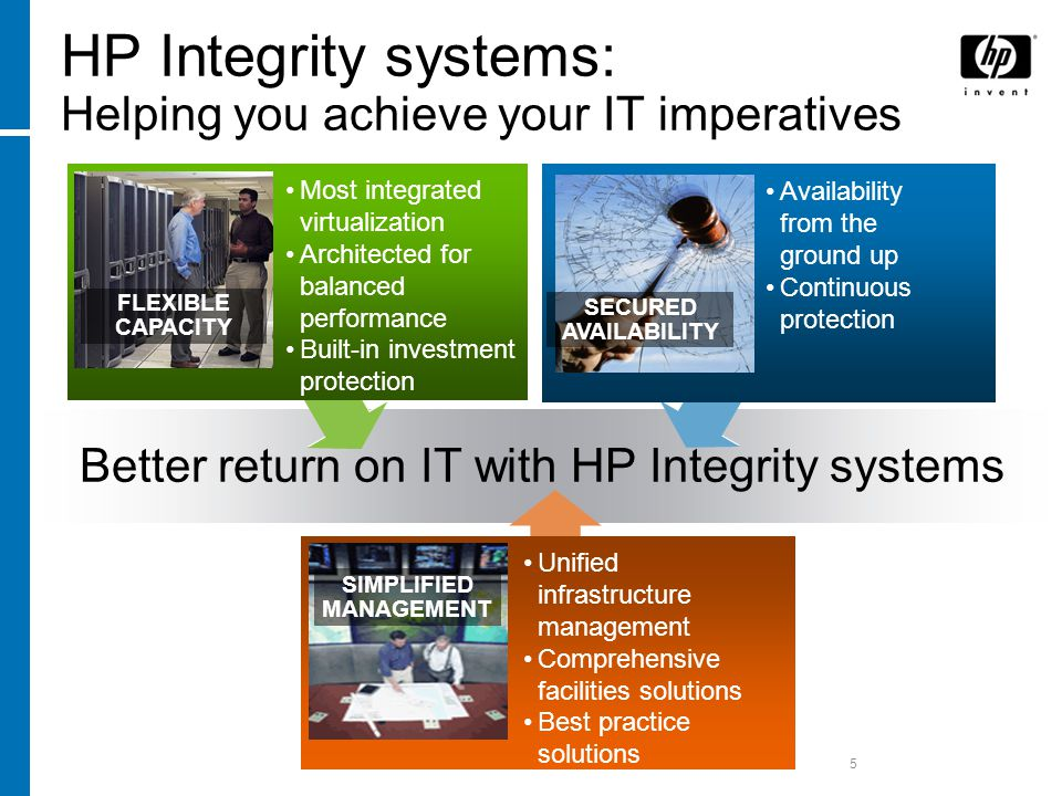 5 HP Integrity systems: Helping you achieve your IT imperatives Better return on IT with HP Integrity systems FLEXIBLE CAPACITY Most integrated virtualization Architected for balanced performance Built-in investment protection SECURED AVAILABILITY Availability from the ground up Continuous protection SIMPLIFIED MANAGEMENT Unified infrastructure management Comprehensive facilities solutions Best practice solutions