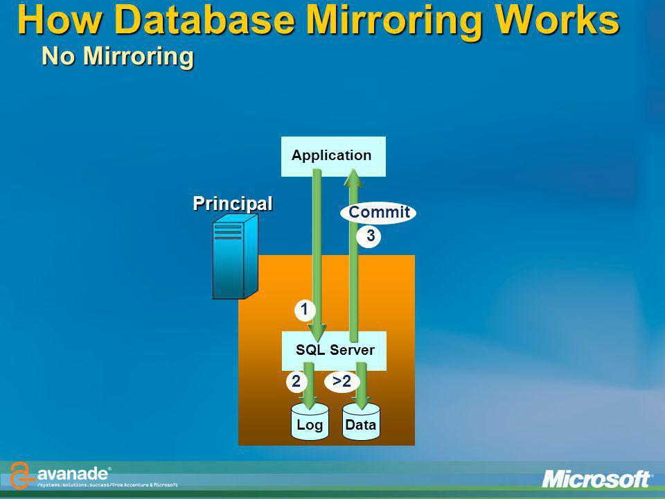 How Database Mirroring Works No Mirroring Principal Log ApplicationSQL Server 2 1 Data >2 3 Commit