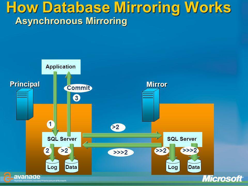 How Database Mirroring Works Asynchronous Mirroring Mirror Principal Log ApplicationSQL Server 2 1 Data Log >>2 >2 >>>2 3 Commit >>>2