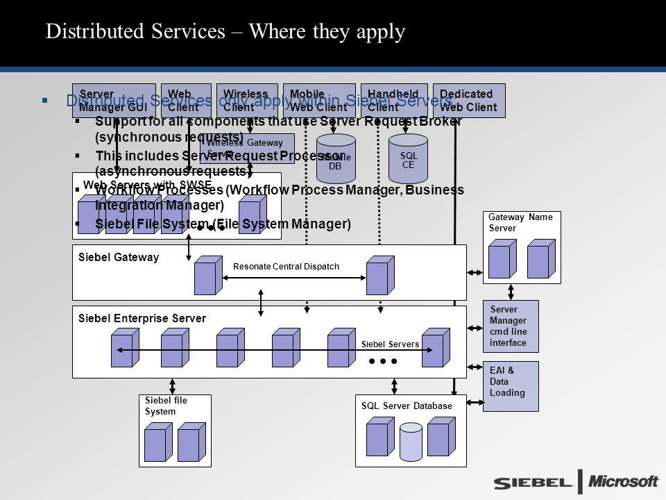Distributed Services – Where they apply Web Servers with SWSE Siebel Enterprise Server SQL CE Mobile DB Dedicated Web Client Handheld Client Mobile Web Client Wireless Client Wireless Gateway Server Web Client Server Manager GUI EAI & Data Loading Siebel Gateway Gateway Name Server Resonate Central Dispatch Siebel Servers Siebel file System Server Manager cmd line interface  Distributed Services only apply within Siebel Servers:  Support for all components that use Server Request Broker (synchronous requests)  This includes Server Request Processor (asynchronous requests)  Workflow Processes (Workflow Process Manager, Business Integration Manager)  Siebel File System (File System Manager) SQL Server Database