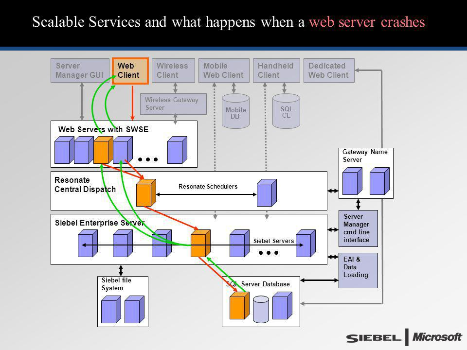 Scalable Services and what happens when a web server crashes Web Servers with SWSE Siebel Enterprise Server SQL CE Mobile DB Dedicated Web Client Hand