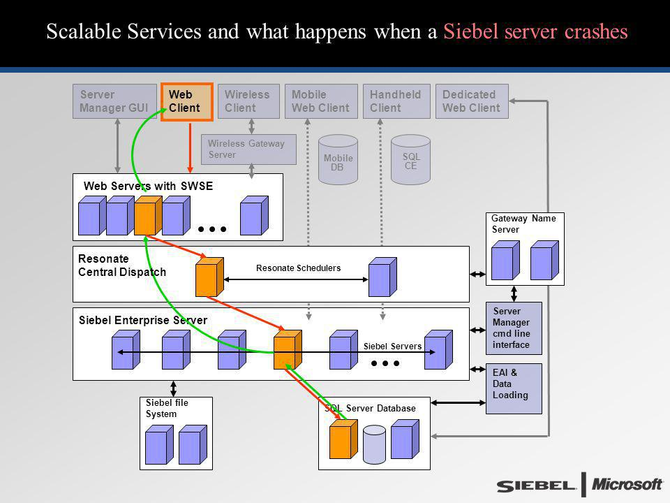 Scalable Services and what happens when a Siebel server crashes Web Servers with SWSE Siebel Enterprise Server EAI & Data Loading Gateway Name Server