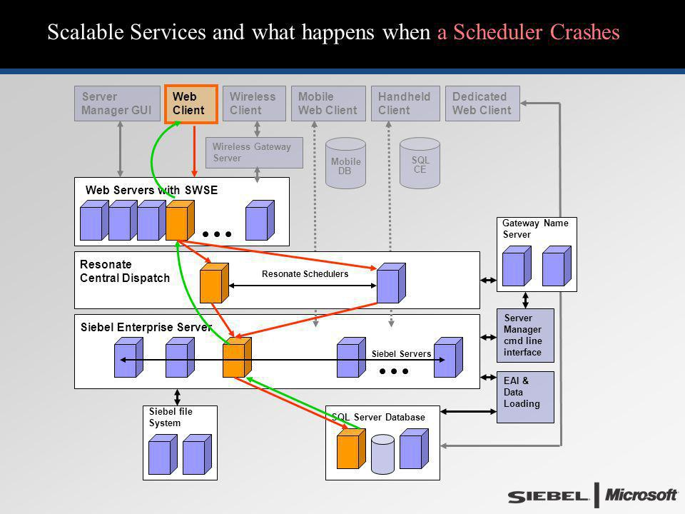 Scalable Services and what happens when a Scheduler Crashes Web Servers with SWSE Siebel Enterprise Server EAI & Data Loading Resonate Central Dispatc