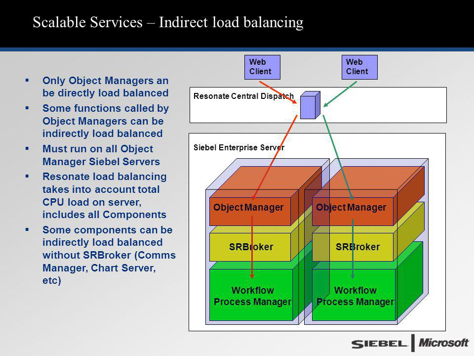 Scalable Services – Indirect load balancing Web Client Siebel Enterprise Server SRBroker Workflow Process Manager Object Manager SRBroker Workflow Pro