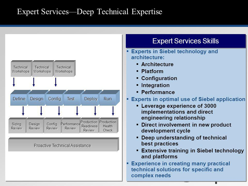 Expert Services—Deep Technical Expertise Expert Services Skills   Experts in Siebel technology and architecture:   Architecture   Platform   Configuration   Integration   Performance   Experts in optimal use of Siebel application   Leverage experience of 3000 implementations and direct engineering relationship   Direct involvement in new product development cycle   Deep understanding of technical best practices   Extensive training in Siebel technology and platforms   Experience in creating many practical technical solutions for specific and complex needs DefineDesignConfigTestDeployRun Proactive Technical Assistance Sizing Review Design Review Config Review Performance Review Production Readiness Review Production Health Check Technical Workshops