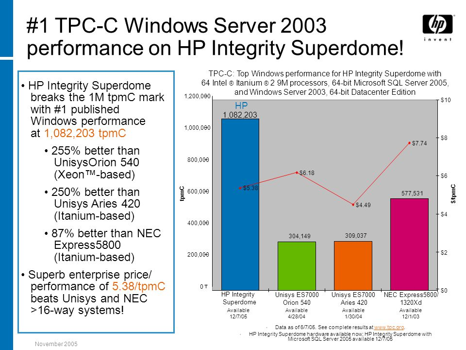 November 2005 #1 TPC-C Windows Server 2003 performance on HP Integrity Superdome! Data as of 6/7/05. See complete results at www.tpc.org.www.tpc.org H