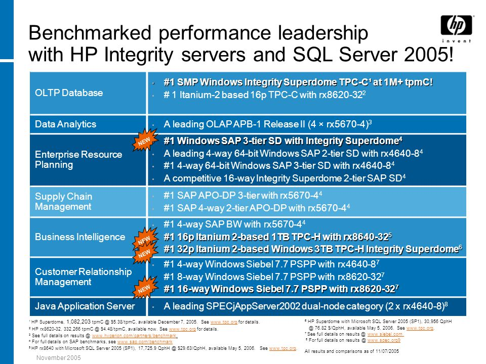 November 2005 Benchmarked performance leadership with HP Integrity servers and SQL Server 2005! OLTP Database #1 SMP Windows Integrity Superdome TPC-C