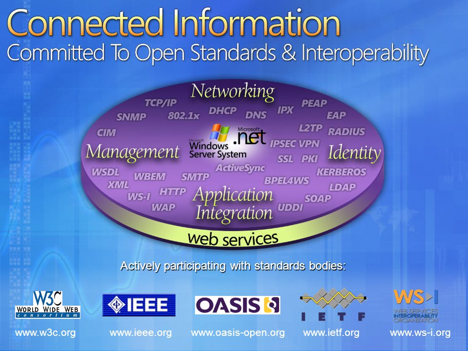 Connected Information Committed To Open Standards & Interoperability www.w3c.orgwww.ieee.orgwww.ietf.orgwww.ws-i.org Actively participating with standards bodies: www.oasis-open.org