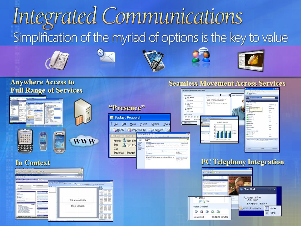 Integrated Communications Simplification of the myriad of options is the key to value WWW Anywhere Access to Full Range of Services Seamless Movement Across Services In Context Presence PC Telephony Integration