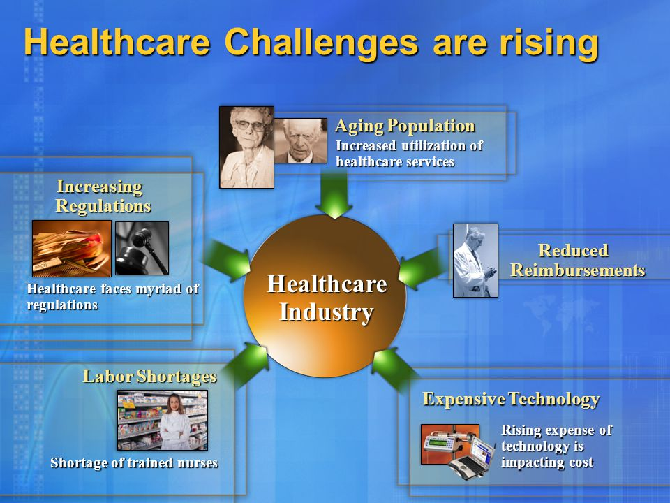Healthcare Challenges are rising Increasing Regulations Aging Population Expensive Technology Reduced Reimbursements Labor Shortages Healthcare faces myriad of regulations Shortage of trained nurses Rising expense of technology is impacting cost Increased utilization of healthcare services Healthcare Industry