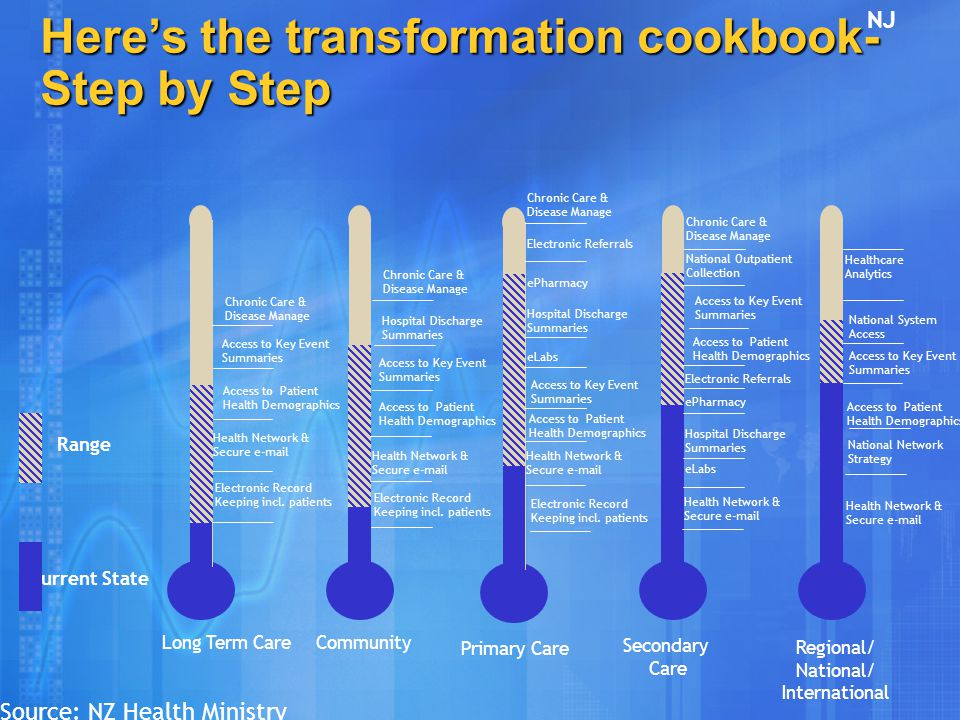 Here's the transformation cookbook- Step by Step Electronic Record Keeping incl. patients Health Network & Secure e-mail Access to Key Event Summaries