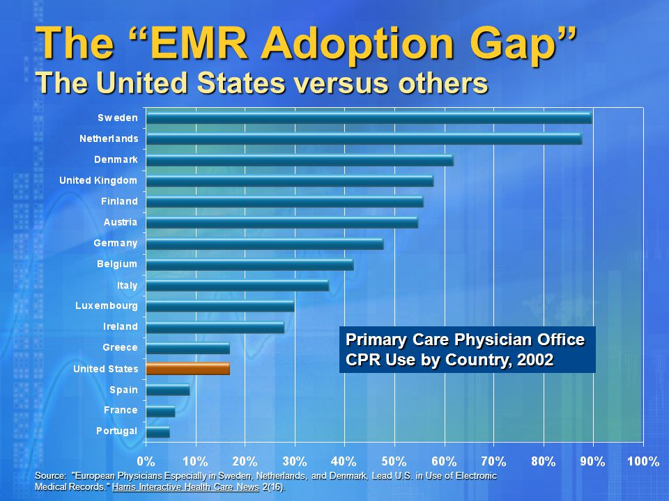 """The """"EMR Adoption Gap"""" The United States versus others Primary Care Physician Office CPR Use by Country, 2002 Source:"""