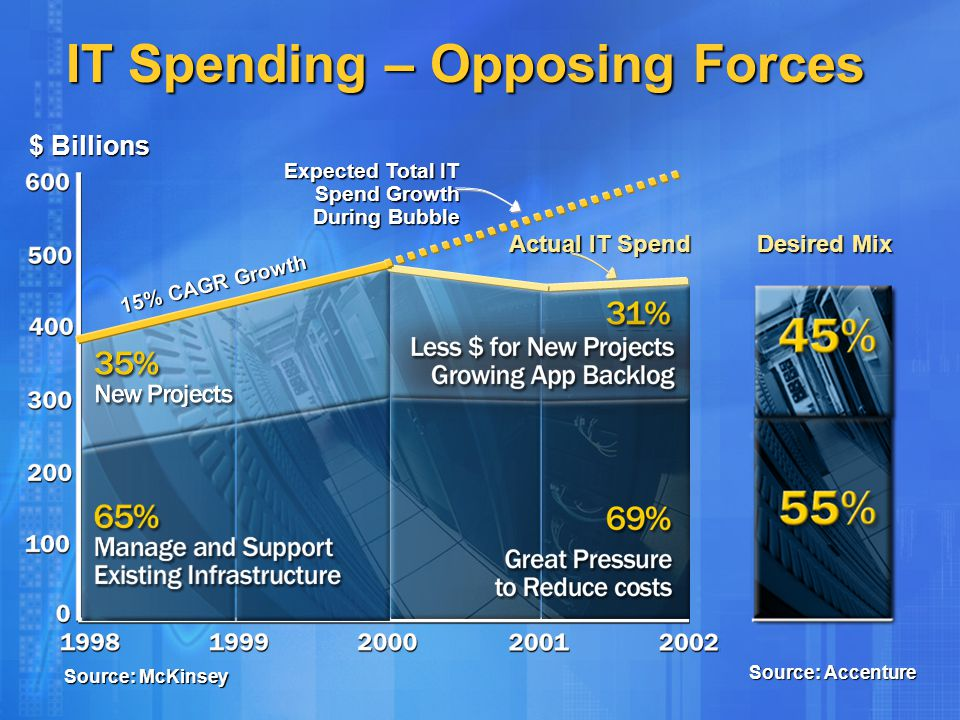 IT Spending – Opposing Forces $ Billions Source: McKinsey Actual IT Spend 15% CAGR Growth Expected Total IT Spend Growth During Bubble Desired Mix Sou