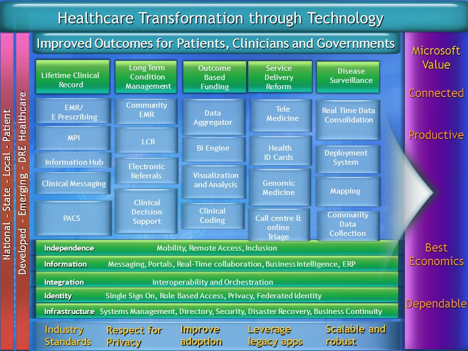 Improved Outcomes for Patients, Clinicians and Governments Infrastructure Infrastructure Systems Management, Directory, Security, Disaster Recovery, B