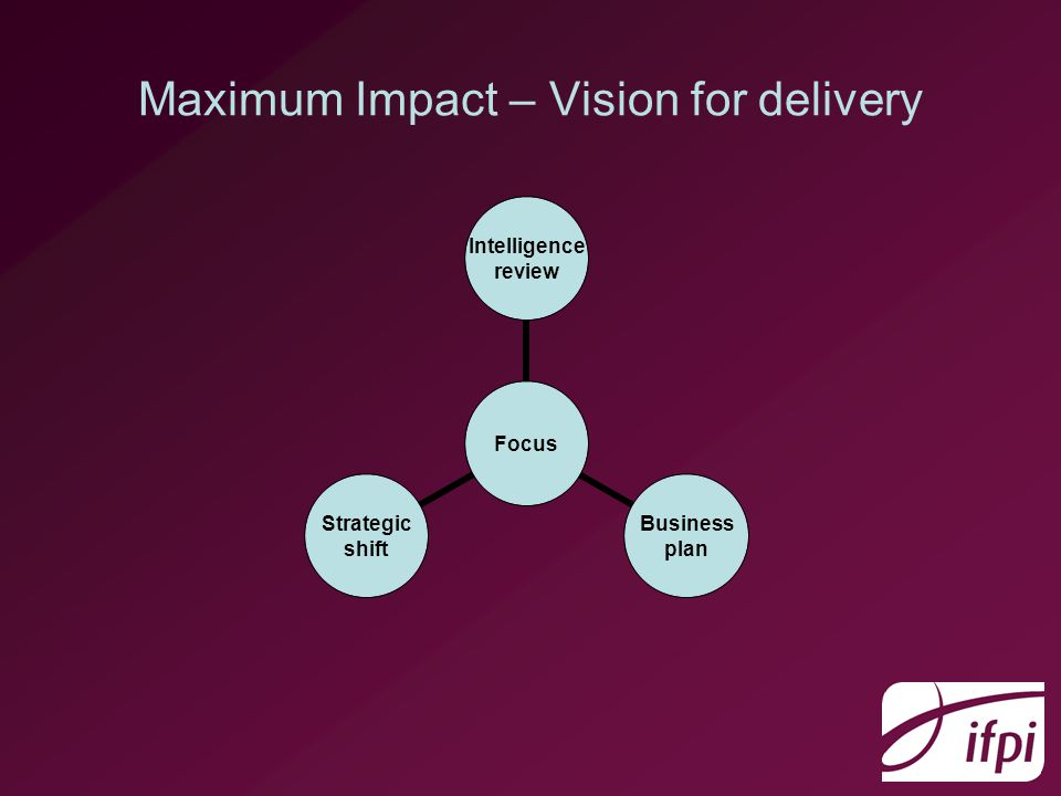 Maximum Impact – Vision for delivery Focus Intelligence review Business plan Strategic shift