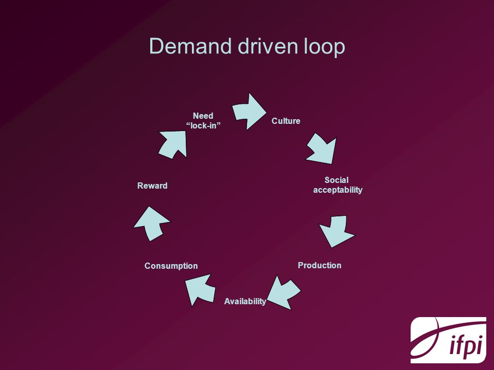 Demand driven loop Culture Social acceptability Production Availability Consumption Reward Need lock-in