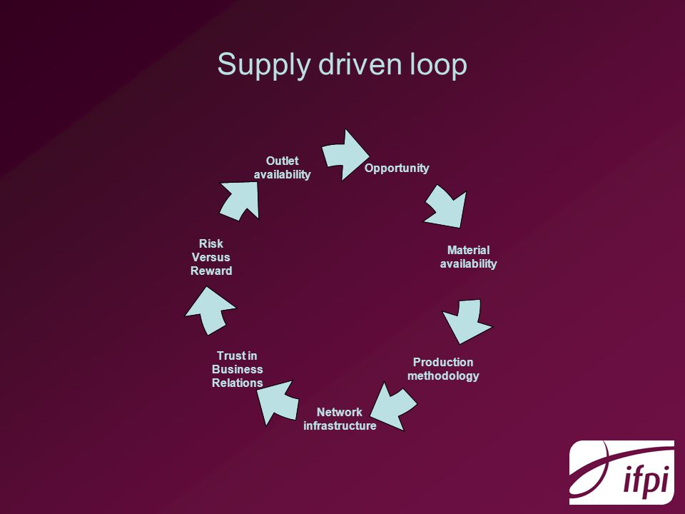 Supply driven loop Opportunity Material availability Production methodology Network infrastructure Trust in Business Relations Risk Versus Reward Outlet availability