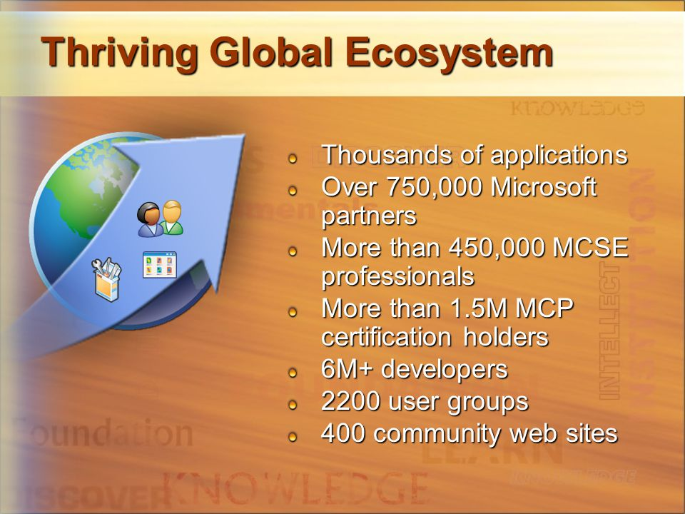Thriving Global Ecosystem Thousands of applications Over 750,000 Microsoft partners More than 450,000 MCSE professionals More than 1.5M MCP certification holders 6M+ developers 2200 user groups 400 community web sites