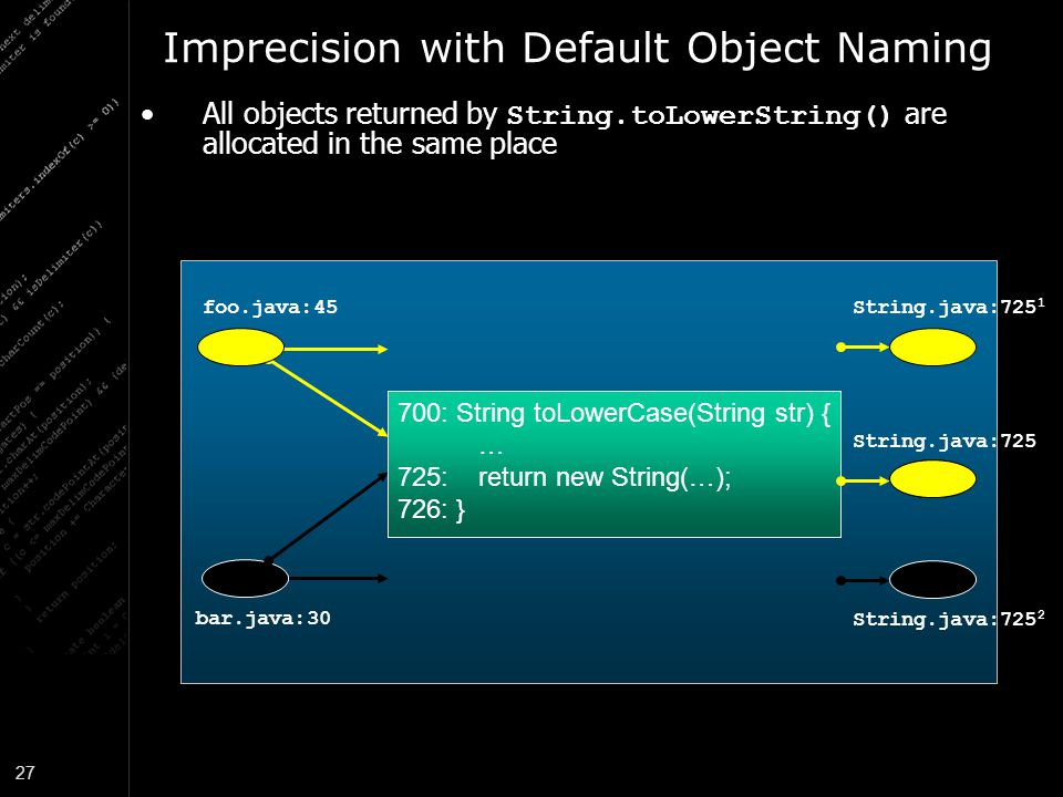 27 Imprecision with Default Object Naming 700: String toLowerCase(String str) { … 725: return new String(…); 726: } foo.java:45 bar.java:30 String.java:725 1 700: String toLowerCase(String str) { … 725: return new String(…); 726: } String.java:725 2 String.java:725 All objects returned by String.toLowerString() are allocated in the same place