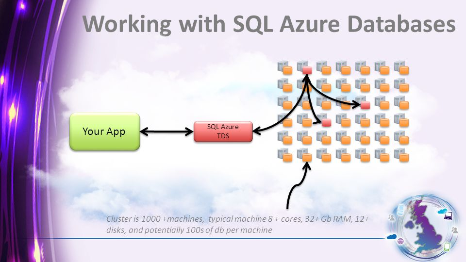 Working with SQL Azure Databases SQL Azure TDS SQL Azure TDS Your App Cluster is machines, typical machine 8 + cores, 32+ Gb RAM, 12+ disks, and potentially 100s of db per machine