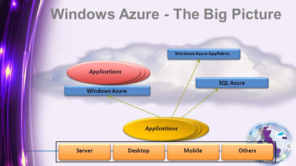 Windows Azure Applications Windows Azure AppFabric SQL Azure Applications OthersMobileDesktopServer Windows Azure - The Big Picture