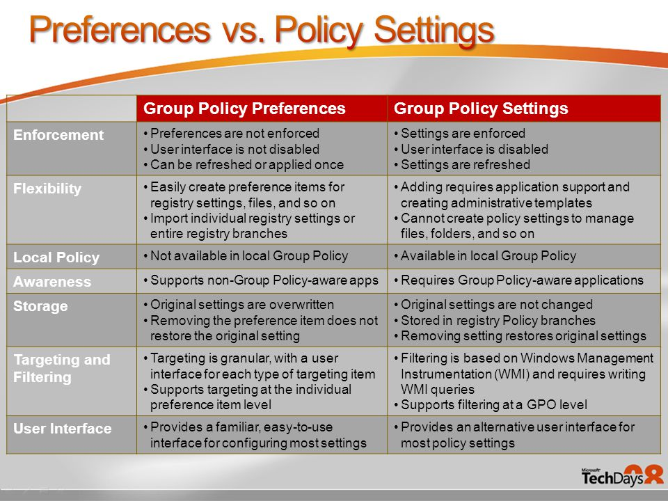 Group Policy PreferencesGroup Policy Settings Enforcement Preferences are not enforced User interface is not disabled Can be refreshed or applied once Settings are enforced User interface is disabled Settings are refreshed Flexibility Easily create preference items for registry settings, files, and so on Import individual registry settings or entire registry branches Adding requires application support and creating administrative templates Cannot create policy settings to manage files, folders, and so on Local Policy Not available in local Group PolicyAvailable in local Group Policy Awareness Supports non-Group Policy-aware appsRequires Group Policy-aware applications Storage Original settings are overwritten Removing the preference item does not restore the original setting Original settings are not changed Stored in registry Policy branches Removing setting restores original settings Targeting and Filtering Targeting is granular, with a user interface for each type of targeting item Supports targeting at the individual preference item level Filtering is based on Windows Management Instrumentation (WMI) and requires writing WMI queries Supports filtering at a GPO level User Interface Provides a familiar, easy-to-use interface for configuring most settings Provides an alternative user interface for most policy settings