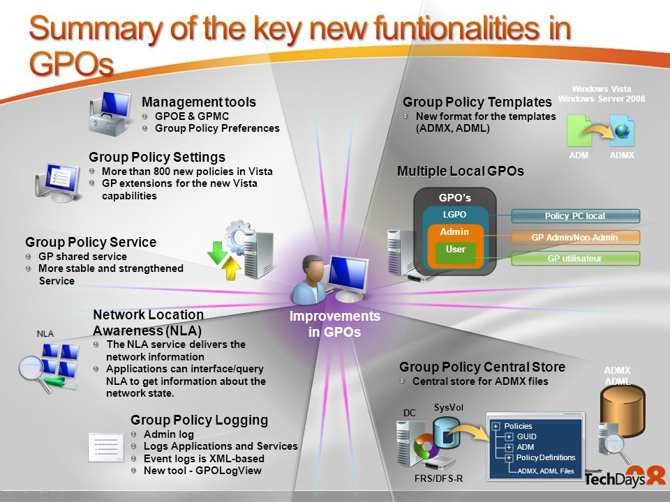 Management tools GPOE & GPMC Group Policy Preferences Group Policy Service GP shared service More stable and strengthened Service Group Policy Templates New format for the templates (ADMX, ADML) Network Location Awareness (NLA) The NLA service delivers the network information Applications can interface/query NLA to get information about the network state.