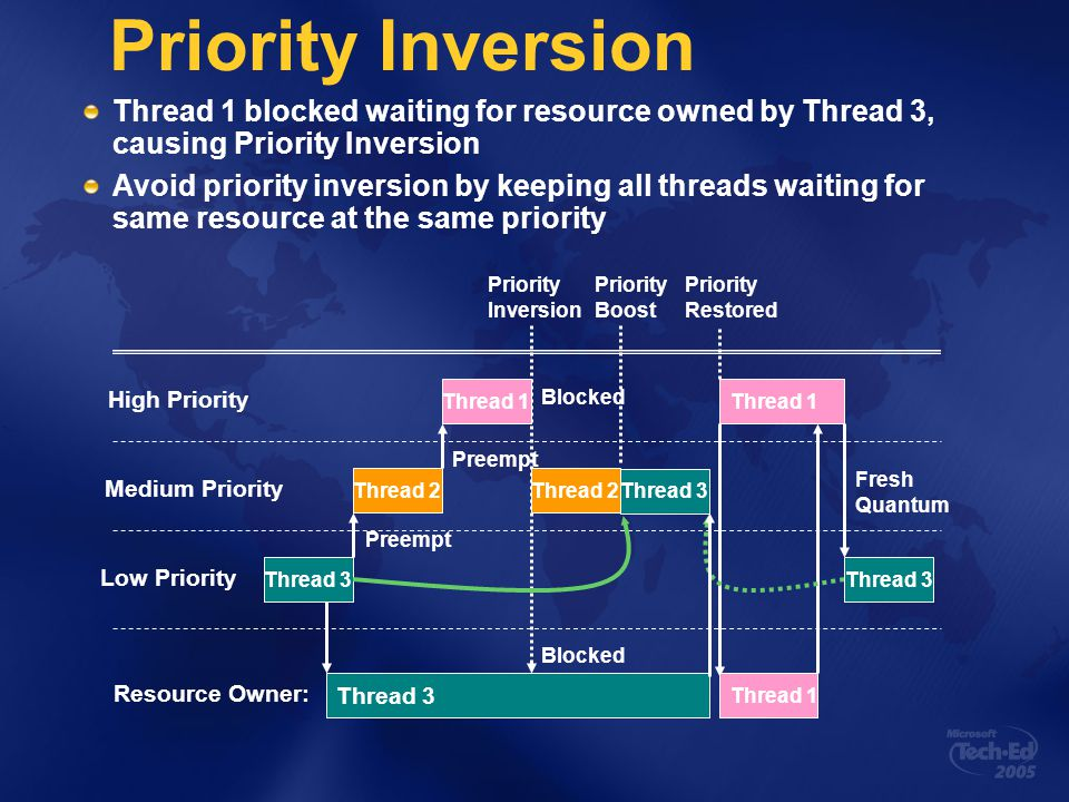 Preempt Priority Inversion Thread 1 blocked waiting for resource owned by Thread 3, causing Priority Inversion Avoid priority inversion by keeping all threads waiting for same resource at the same priority Thread 3 High Priority Medium Priority Low Priority Thread 3 Resource Owner: Thread 2 Thread 1 Blocked Thread 2 Thread 1 Priority Boost Priority Inversion Preempt Blocked Priority Restored Thread 3 Fresh Quantum Thread 3