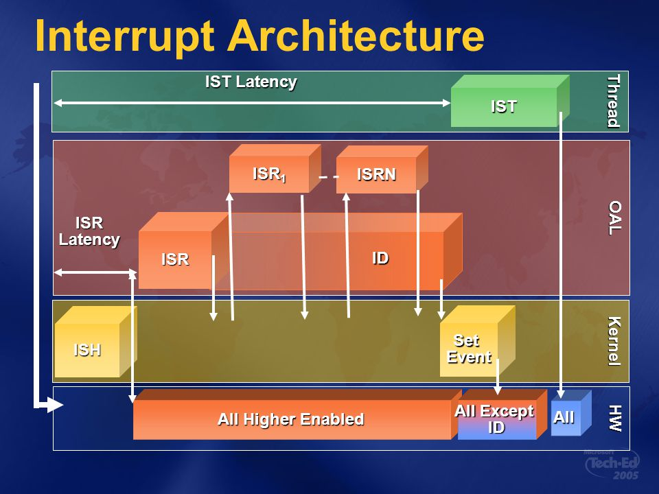 Kernel Interrupt Architecture HW All Higher Enabled All Except ID All OAL Thread ISR SetEvent ID ISH ISR 1 ISRN ISRLatency IST IST Latency