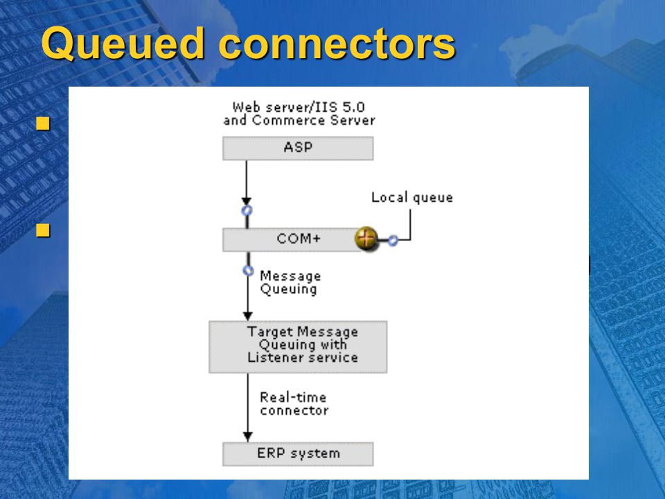 Queued connectors The queued-connector technique is similar to the real-time connector technique. The queued-connector technique is similar to the rea