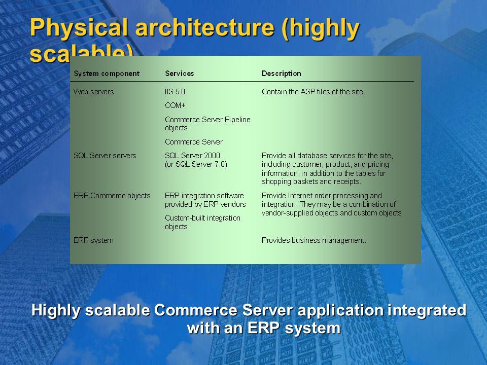 Physical architecture (highly scalable) Highly scalable Commerce Server application integrated with an ERP system