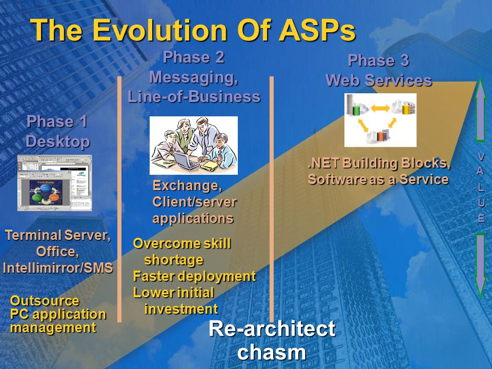 The Evolution Of ASPs Exchange,Client/serverapplications Phase 2 Messaging,Line-of-Business Phase 3 Web Services Terminal Server, Office,Intellimirror/SMS Phase 1 Desktop Overcome skill shortage shortage Faster deployment Lower initial investment investmentOutsource PC application management V A L U E.NET Building Blocks, Software as a Service Re-architect chasm