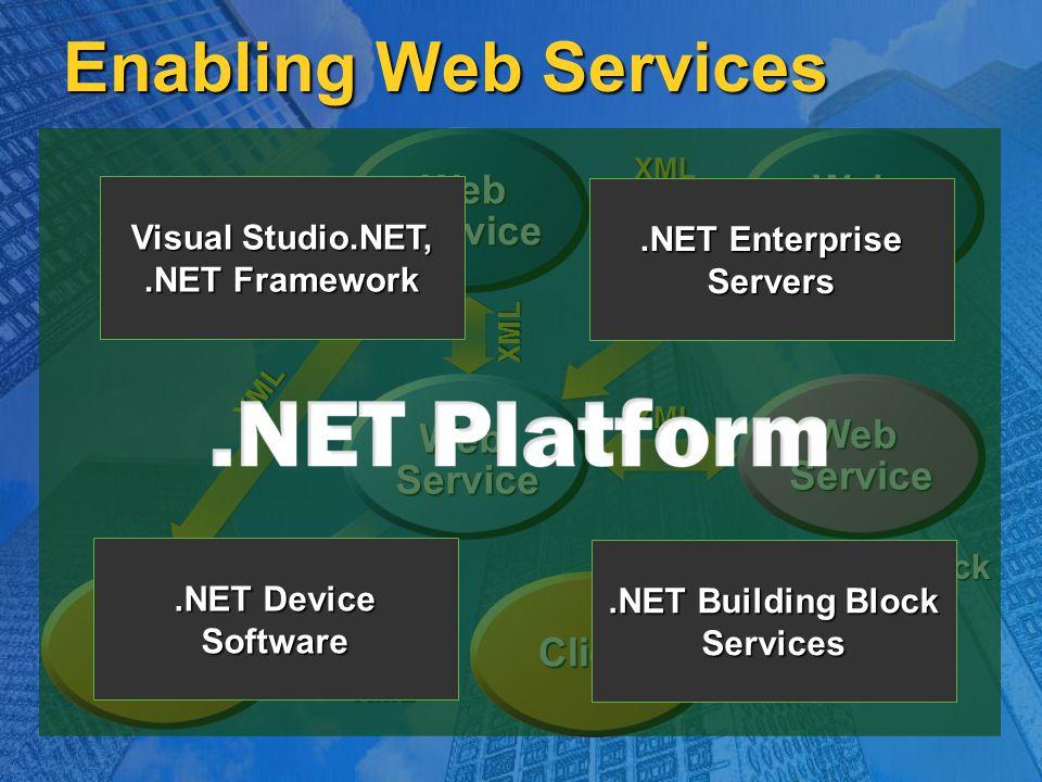 Enabling Web Services WebService WebService XML Building Block Services HTML Client XML Client XML WebService XML WebService XML XML Visual Studio.NET,.NET Framework.NET Enterprise Servers.NET Building Block Services.NET Device Software