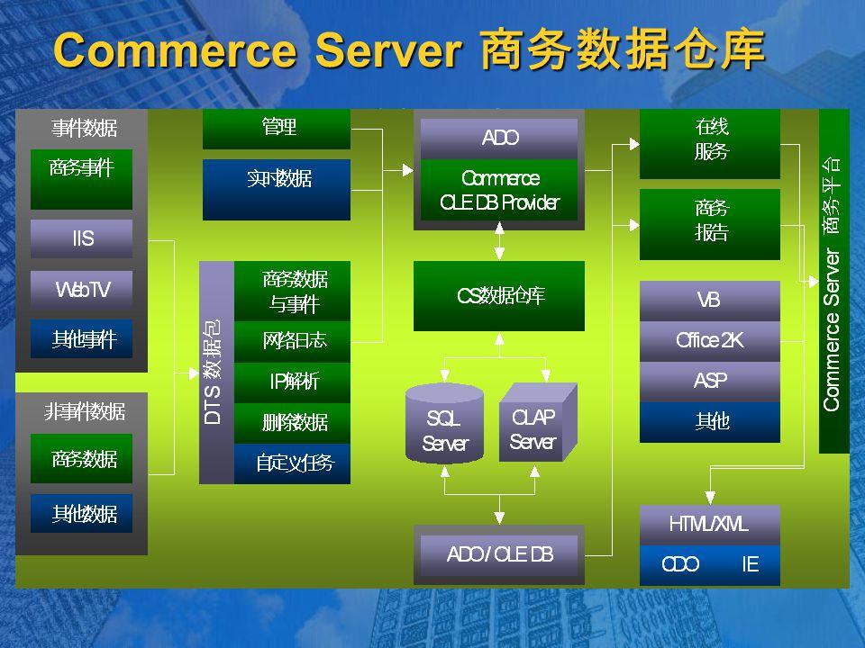 Commerce Server 商务数据仓库 跨 Commerce Server 的紧密集成 跨 Commerce Server 的紧密集成  数据源  W3C 可扩展网络日志文件格式  交易 / 广告 / 促销 / 用户信息 / 产品 可扩展、可编程 可扩展、可编程  创建新数据源 ( 导入与扩展模式 )  通过标准的 OLE DB 接口进行数据获取  开放的 ASP 应用程序事件 可收缩性与性能 可收缩性与性能  支持大容量站点 反馈给在线系统 反馈给在线系统  用户信息 ( 用于通过表达式确定目标 )  直邮,实时推荐