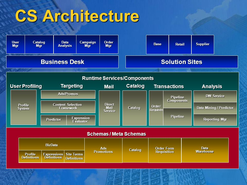 CS Architecture Business Desk UserMgr CatalogMgr DataAnalysisCampaignMgr OrderMgr Solution Sites BaseRetailSupplier Runtime Services/Components Expres