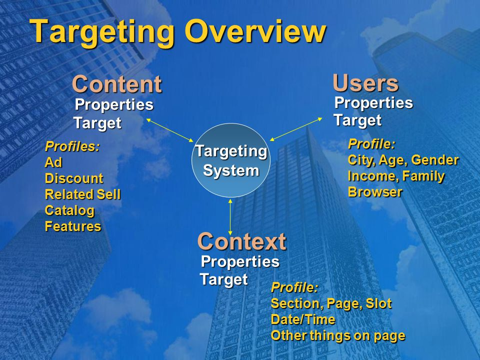 Targeting Overview Targeting System ContentTarget Properties Profiles:AdDiscount Related Sell CatalogFeatures UsersTarget Properties Profile: City, Age, Gender Income, Family Browser ContextTarget Properties Profile: Section, Page, Slot Date/Time Other things on page