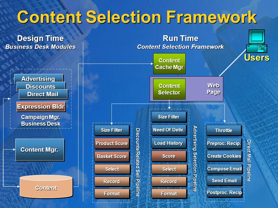 WebPage Content Selection Framework Run Time Content Selection Framework Design Time Business Desk Modules ContentSelector Content Cache Mgr FormatFor