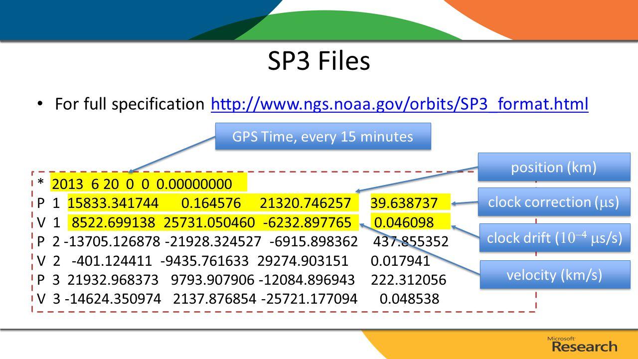 Online Ephemeris Broadcast Ephemeris (RINEX) http://igscb.jpl.nasa.gov/components/dcnav/cddis_data_daily_yyn.html National Geodetic Survey (NGS):http://www.ngs.noaa.gov/orbits/http://www.ngs.noaa.gov/orbits/ – Ultra-rapid (iguWWWWD.sp3) 6-hour latency – Rapid (igrWWWWD.sp3) 13-hour latency – Final (igsWWWWD.sp3) 12 to 14 day latency