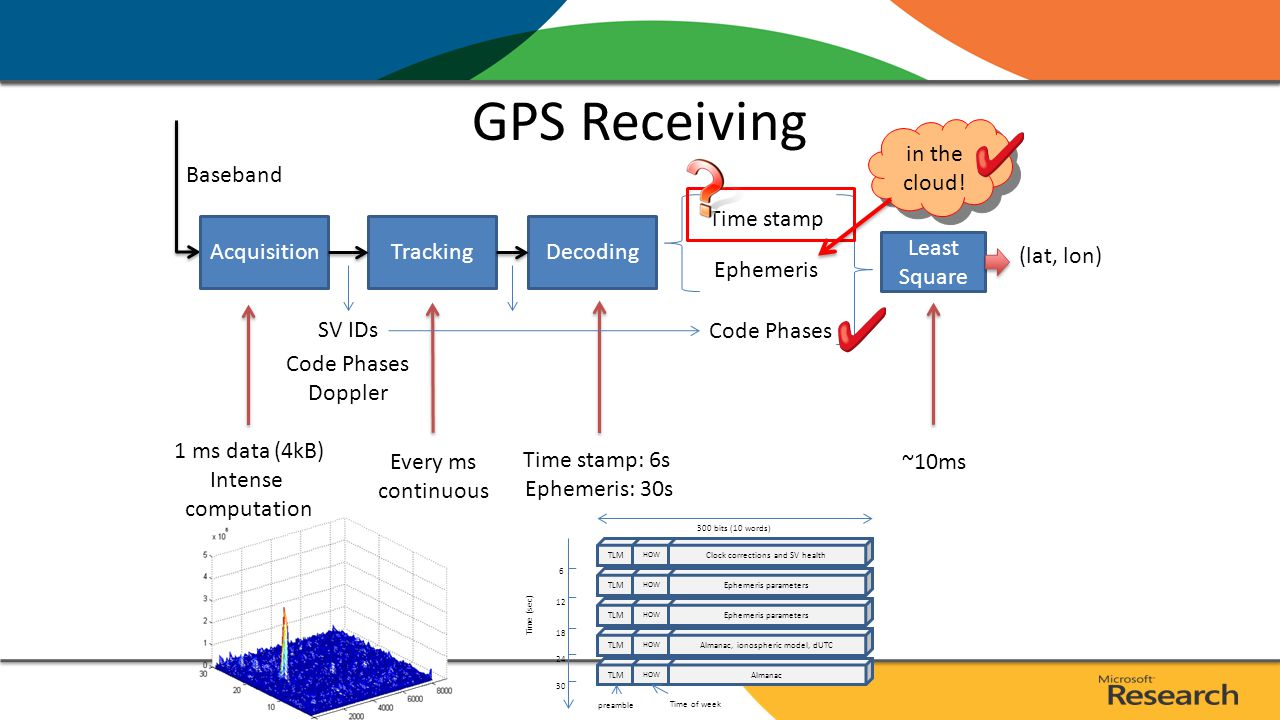 A Spectrum of GPS Solutions Full Cloud Offloaded GPS Half Cloud Offloaded GPS Coarse-Time AGPS Precise-Time AGPS Self-contained GPS ExampleSensors, wearableMobile (logging)Mobile (real-time)Phone GPS todayCar GPS AcquisitionIn cloudOn device Time StampFrom device From satellites EphemerisIn cloud From server From satellites Location Calc.In cloud On device Network UsageBulk or NoneBulk or real-time Ephemeris updates (1/6hrs) None Accuracy30m 10m LatencyOfflineOffline or <1s*<1.2s*~6sec~30sec Device Energy Consumption ~2mJ<100mJ (logging)* 1~2J (real-time)^ <250mJ*~2J~10J