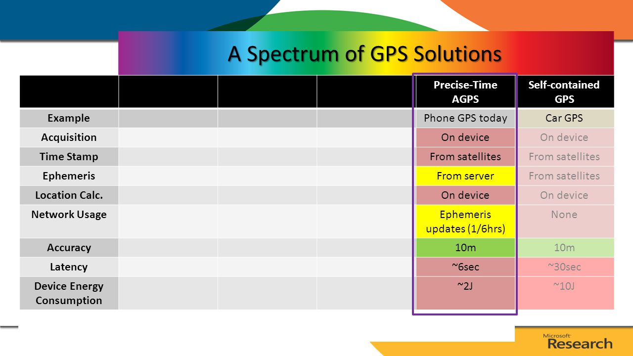 A Spectrum of GPS Solutions Self-contained GPS ExampleCar GPS AcquisitionOn device Time StampFrom satellites EphemerisFrom satellites Location Calc.On device Network UsageNone Accuracy10m Latency~30sec Device Energy Consumption ~10J * Assume: 50mW GPS power and 1s acquisition latency; 50mW AP low and 1W AP high utilizations.