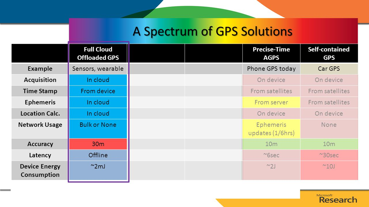 A Spectrum of GPS Solutions Precise-Time AGPS Self-contained GPS ExamplePhone GPS todayCar GPS AcquisitionOn device Time StampFrom satellites EphemerisFrom serverFrom satellites Location Calc.On device Network UsageEphemeris updates (1/6hrs) None Accuracy10m Latency~6sec~30sec Device Energy Consumption ~2J~10J * Assume: 50mW GPS power and 1s acquisition latency; 50mW AP low and 1W AP high utilizations.