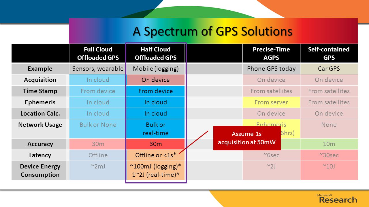 A Spectrum of GPS Solutions Full Cloud Offloaded GPS Precise-Time AGPS Self-contained GPS ExampleSensors, wearablePhone GPS todayCar GPS AcquisitionIn cloudOn device Time StampFrom deviceFrom satellites EphemerisIn cloudFrom serverFrom satellites Location Calc.In cloudOn device Network UsageBulk or NoneEphemeris updates (1/6hrs) None Accuracy30m10m LatencyOffline~6sec~30sec Device Energy Consumption ~2mJ~2J~10J * Assume: 50mW GPS power and 1s acquisition latency; 50mW AP low and 1W AP high utilizations.