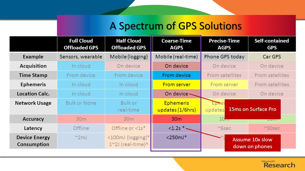 A Spectrum of GPS Solutions Full Cloud Offloaded GPS Half Cloud Offloaded GPS Precise-Time AGPS Self-contained GPS ExampleSensors, wearableMobile (logging)Phone GPS todayCar GPS AcquisitionIn cloudOn device Time StampFrom device From satellites EphemerisIn cloud From serverFrom satellites Location Calc.In cloud On device Network UsageBulk or NoneBulk or real-time Ephemeris updates (1/6hrs) None Accuracy30m 10m LatencyOfflineOffline or <1s*~6sec~30sec Device Energy Consumption ~2mJ~100mJ (logging)* 1~2J (real-time)^ ~2J~10J Assume 1s acquisition at 50mW