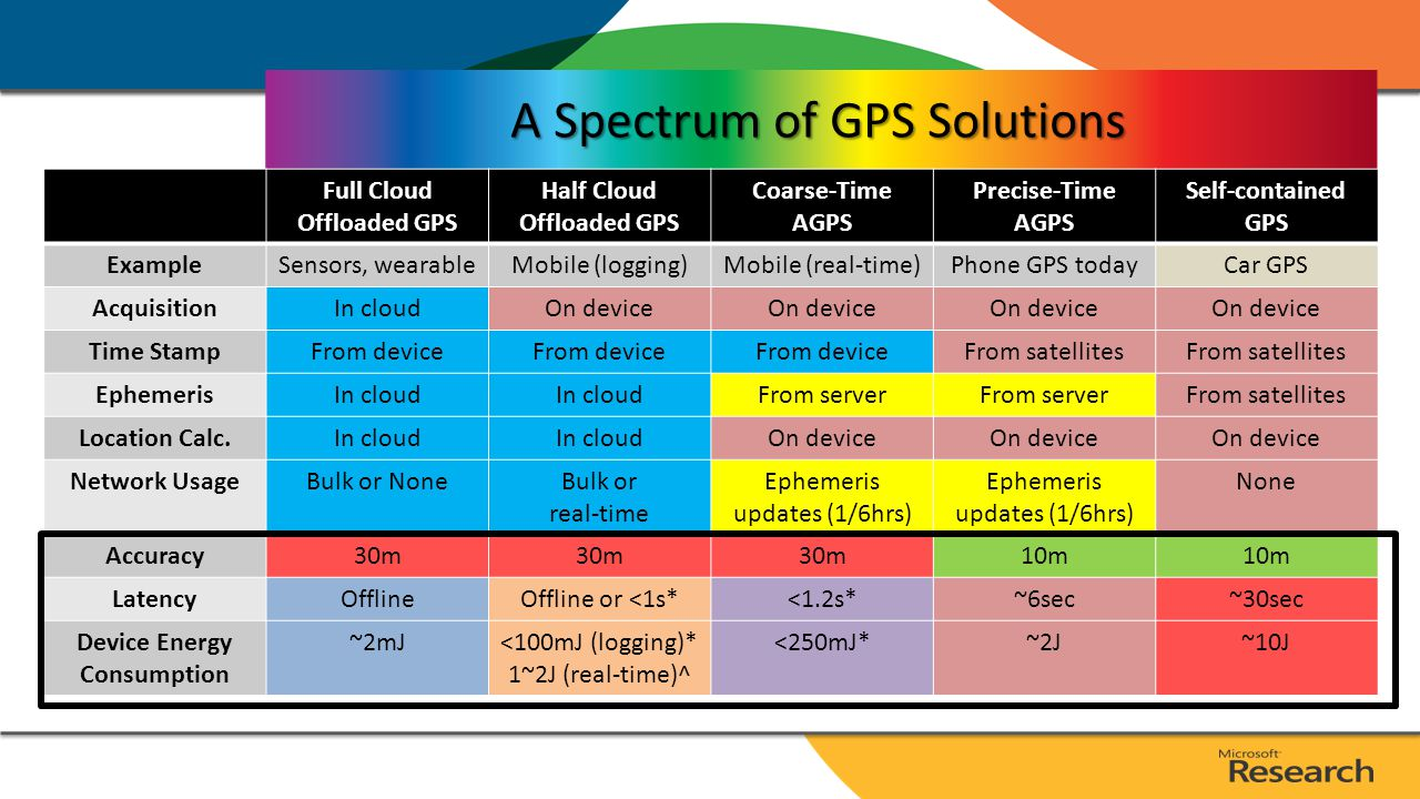 A Spectrum of GPS Solutions Full Cloud Offloaded GPS Half Cloud Offloaded GPS Coarse-Time AGPS Precise-Time AGPS Self-contained GPS ExampleSensors, wearableMobile (logging)Mobile (real-time)Phone GPS todayCar GPS AcquisitionIn cloudOn device Time StampFrom device From satellites EphemerisIn cloud From server From satellites Location Calc.In cloud On device Network UsageBulk or NoneBulk or real-time Ephemeris updates (1/6hrs) None Accuracy30m 10m LatencyOfflineOffline or <1s*<1.2s *~6sec~30sec Device Energy Consumption ~2mJ<100mJ (logging)* 1~2J (real-time)^ <250mJ*~2J~10J 15ms on Surface Pro Assume 10x slow down on phones
